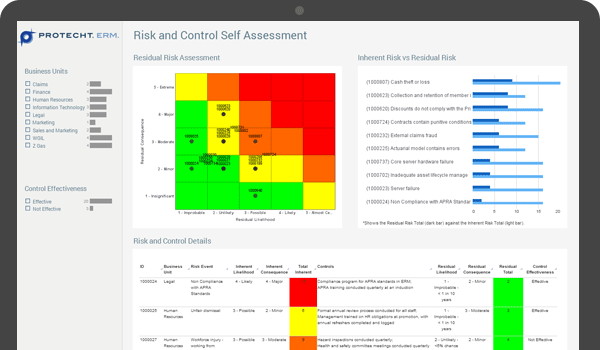 Risk and Control Self-Assessment - Risk Management
